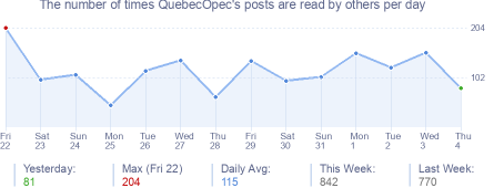 How many times QuebecOpec's posts are read daily