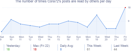 How many times Cora72's posts are read daily