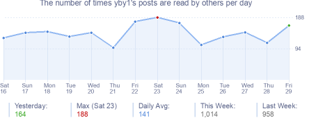 How many times yby1's posts are read daily