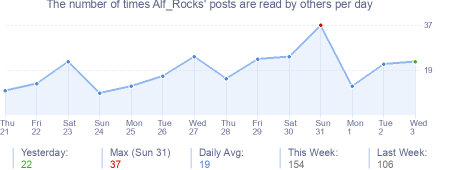How many times Alf_Rocks's posts are read daily