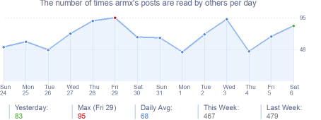 How many times armx's posts are read daily