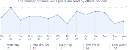 How many times 2dc's posts are read daily