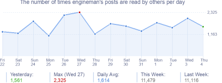 How many times engineman's posts are read daily