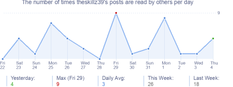 How many times theskillz39's posts are read daily