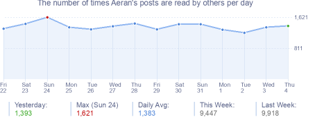 How many times Aeran's posts are read daily