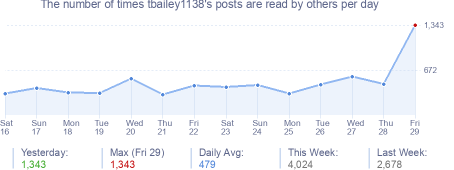 How many times tbailey1138's posts are read daily