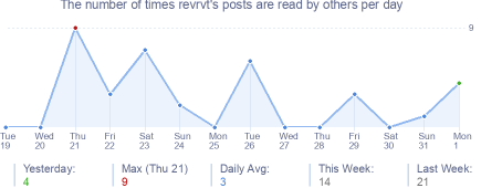 How many times revrvt's posts are read daily