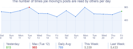 How many times joe moving's posts are read daily