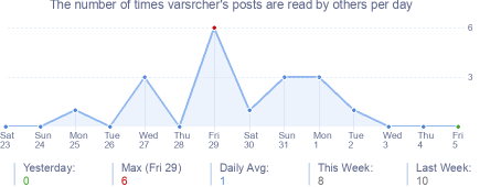 How many times varsrcher's posts are read daily