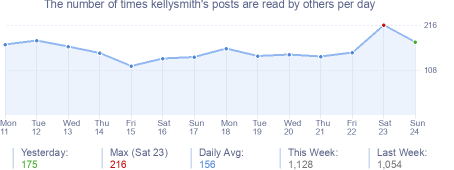 How many times kellysmith's posts are read daily