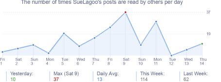 How many times SueLagoo's posts are read daily