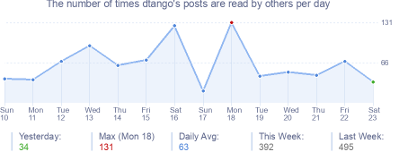 How many times dtango's posts are read daily