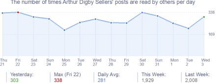 How many times Arthur Digby Sellers's posts are read daily