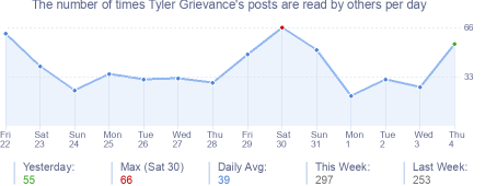 How many times Tyler Grievance's posts are read daily