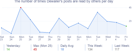 How many times Dewailer's posts are read daily
