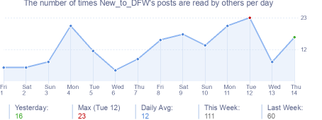 How many times New_to_DFW's posts are read daily