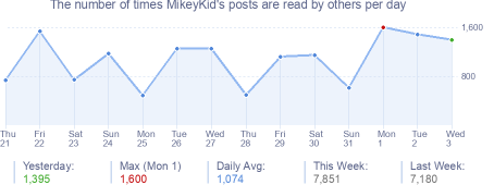 How many times MikeyKid's posts are read daily