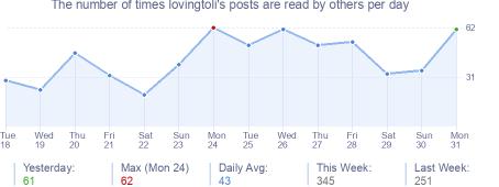 How many times lovingtoli's posts are read daily