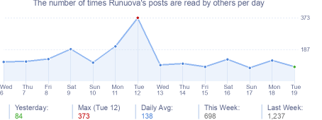 How many times Runuova's posts are read daily
