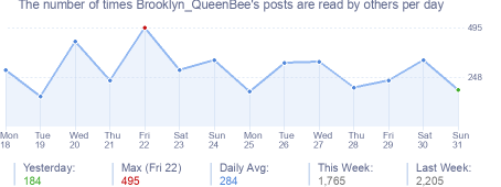 How many times Brooklyn_QueenBee's posts are read daily