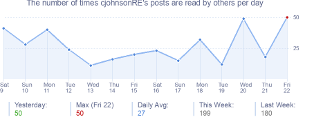 How many times cjohnsonRE's posts are read daily