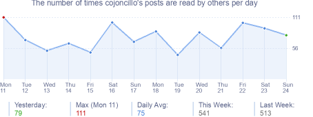 How many times cojoncillo's posts are read daily