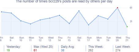 How many times bcr229's posts are read daily