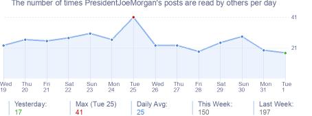 How many times PresidentJoeMorgan's posts are read daily