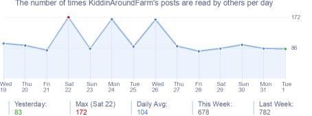 How many times KiddinAroundFarm's posts are read daily