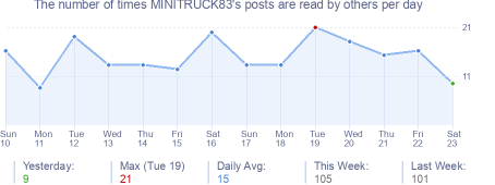 How many times MINITRUCK83's posts are read daily