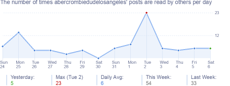 How many times abercrombiedudelosangeles's posts are read daily