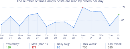 How many times amp's posts are read daily