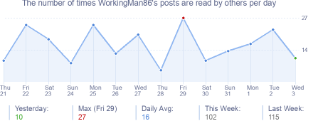 How many times WorkingMan86's posts are read daily