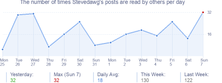 How many times Stevedawg's posts are read daily