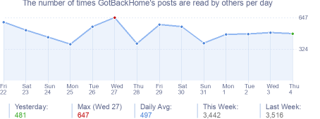 How many times GotBackHome's posts are read daily