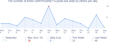How many times GARYNJANET's posts are read daily