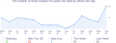 How many times kdobie73's posts are read daily