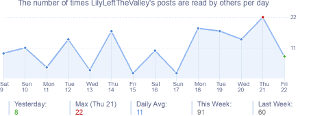 How many times LilyLeftTheValley's posts are read daily