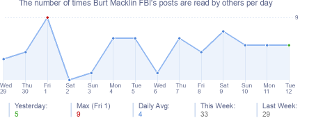 How many times Burt Macklin FBI's posts are read daily