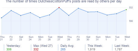 How many times DutchessCottonPuff's posts are read daily