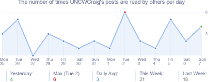 How many times UNCWCraig's posts are read daily