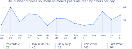 How many times southern no more's posts are read daily