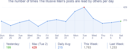 How many times The Illusive Man's posts are read daily
