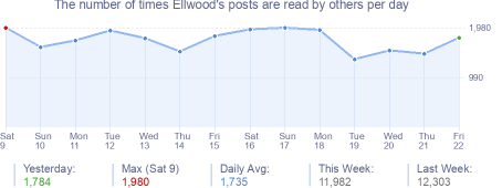 How many times Ellwood's posts are read daily