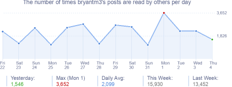 How many times bryantm3's posts are read daily