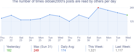 How many times oldoak2000's posts are read daily