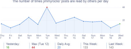 How many times jimmyrocks's posts are read daily