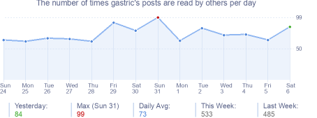 How many times gastric's posts are read daily