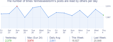 How many times Tennesseestorm's posts are read daily