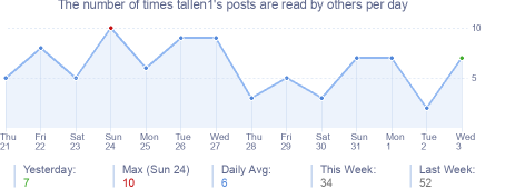 How many times tallen1's posts are read daily